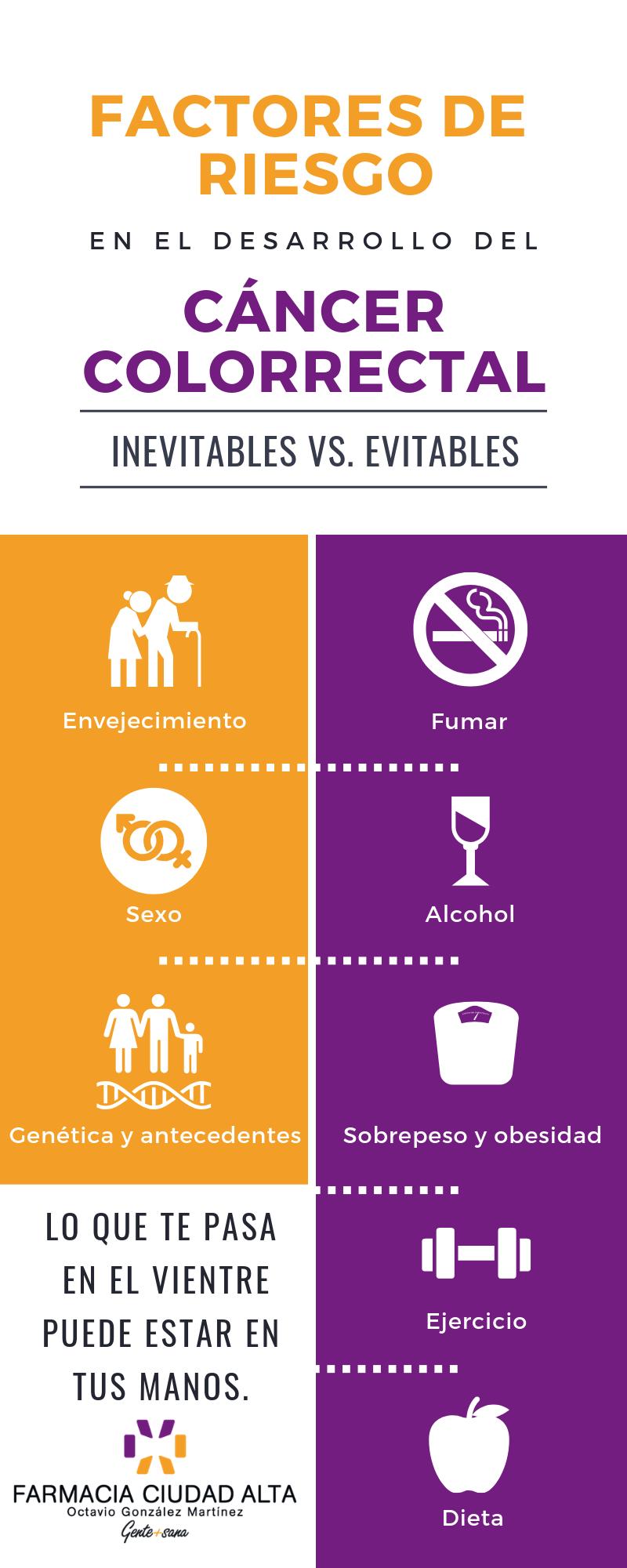 Factores de riesgo de cáncer de colon - Farmacia Ciudad Alta
